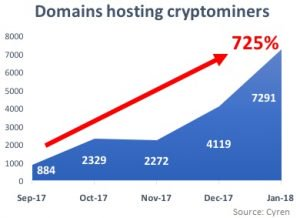 Domains Running Cryptocurrency Mining Scripts Surge 725 Percent