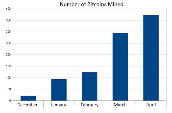 Japan's GMO Has Mined Over 900 Bitcoins - Hashrate Doubled Last Month