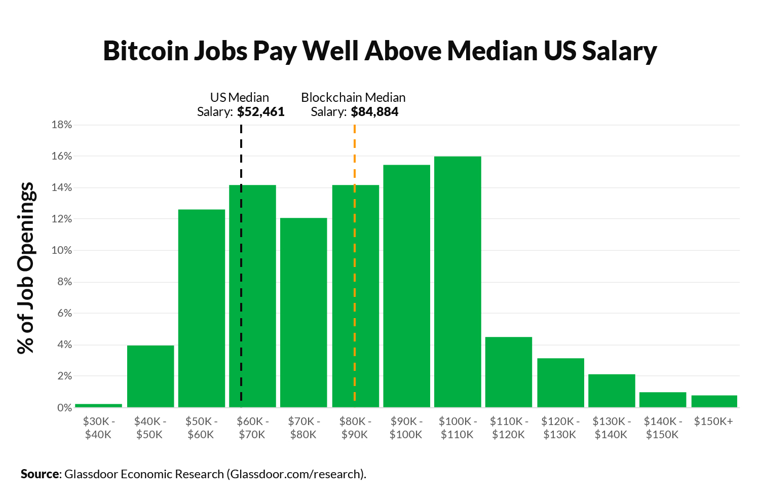 Cryptocurrency Talent Continues to Be in High Demand