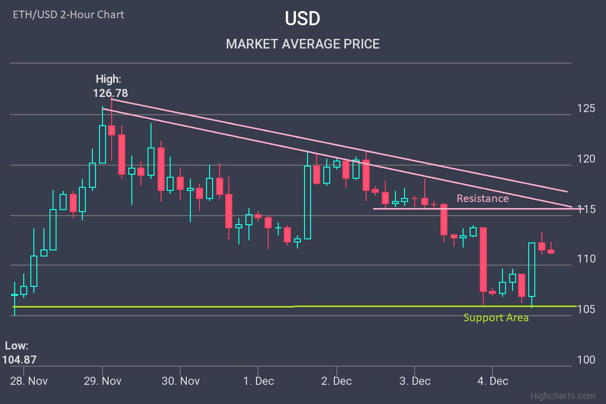 Ethereum Price ETH Chart