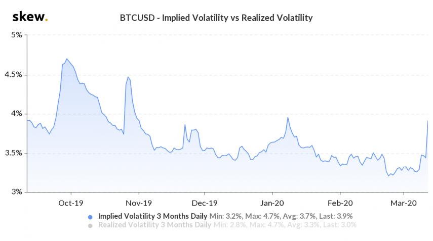 btc-implied-volatility