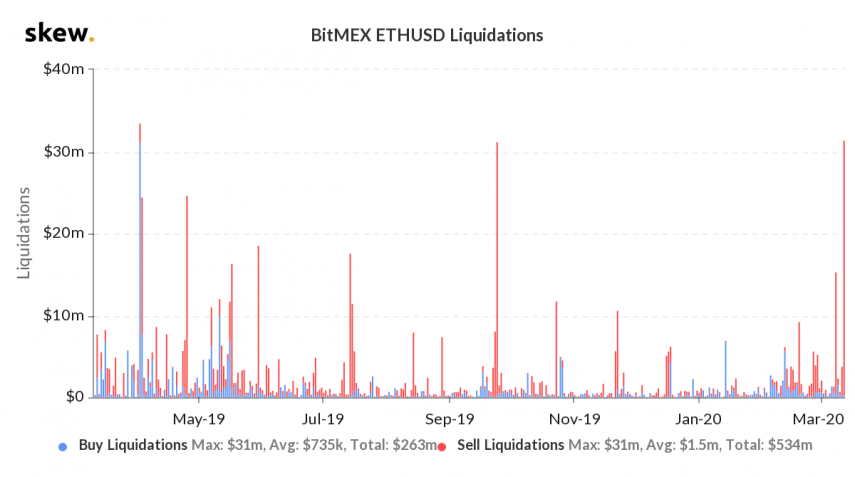 skew_bitmex_ethusd_liquidations-1