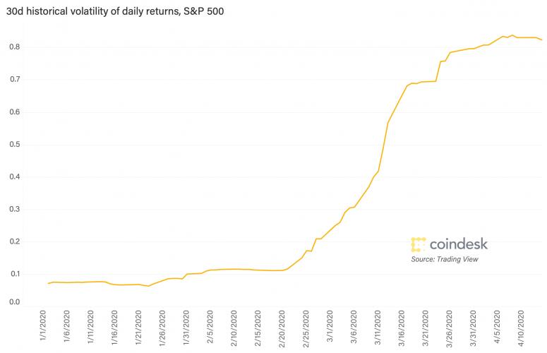 sp-500-volatility