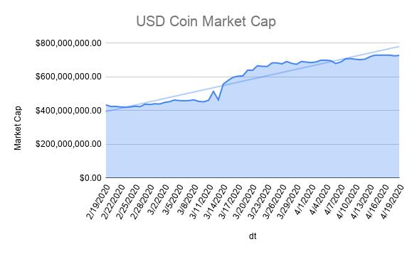usd-coin-market-cap
