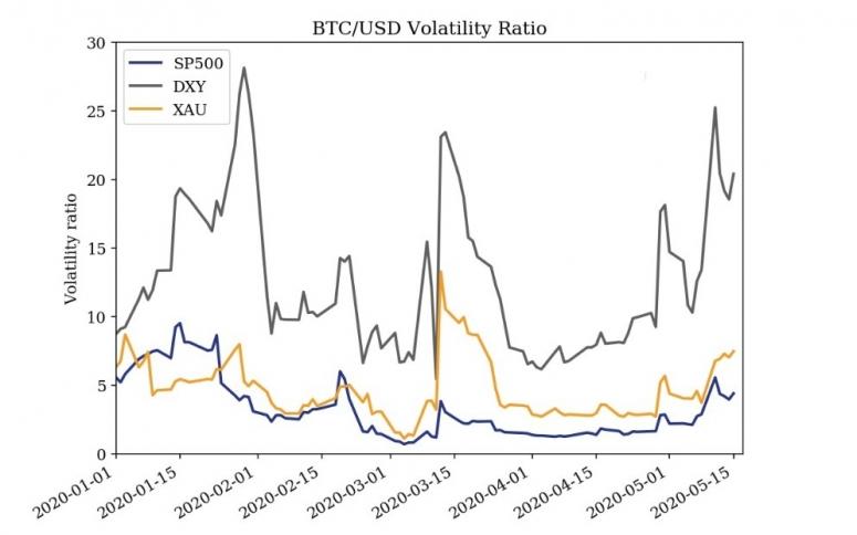 kaiko-correlation-ratios