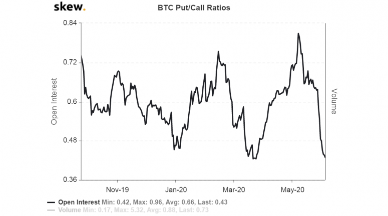 skew_btc_putcall_ratios-2