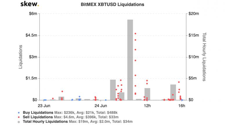 skew_bitmex_xbtusd_liquidations-15