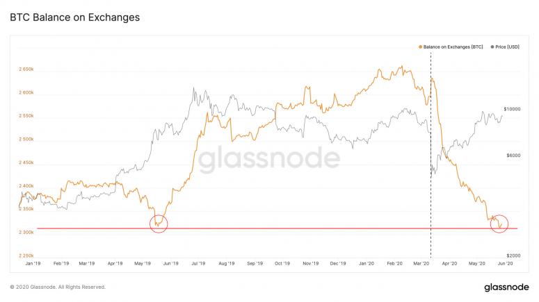 glassnode-exchange-deposits-052920