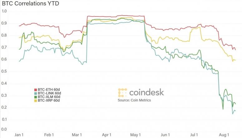 correlations-assets-ytd-2