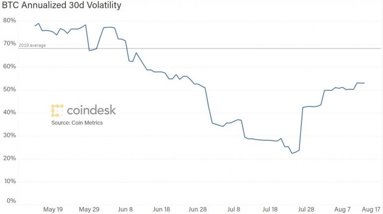 btc-3m-volatility-w-average-2