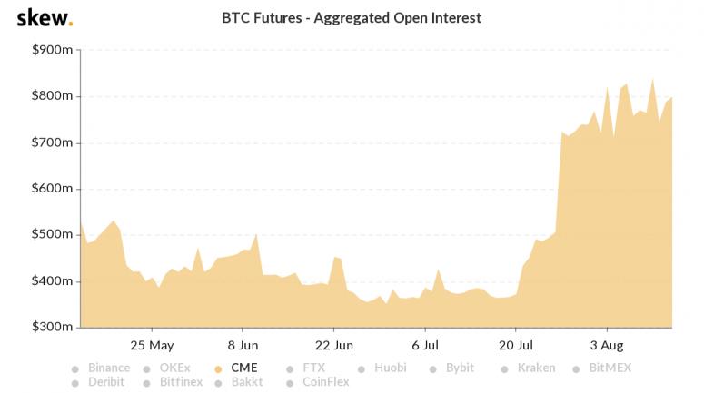 skew_btc_futures__aggregated_open_interest-3-4