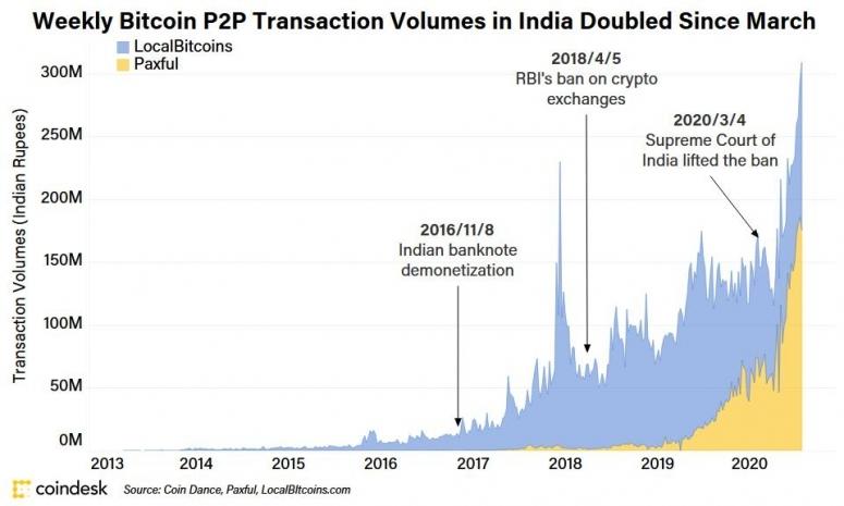 indian_paxful_localbitcoins_v3-e1597086038913
