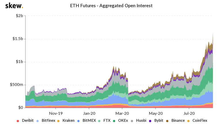 skew_eth_futures__aggregated_open_interest-2