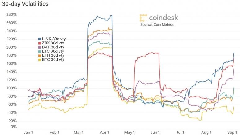 30d-volatilities