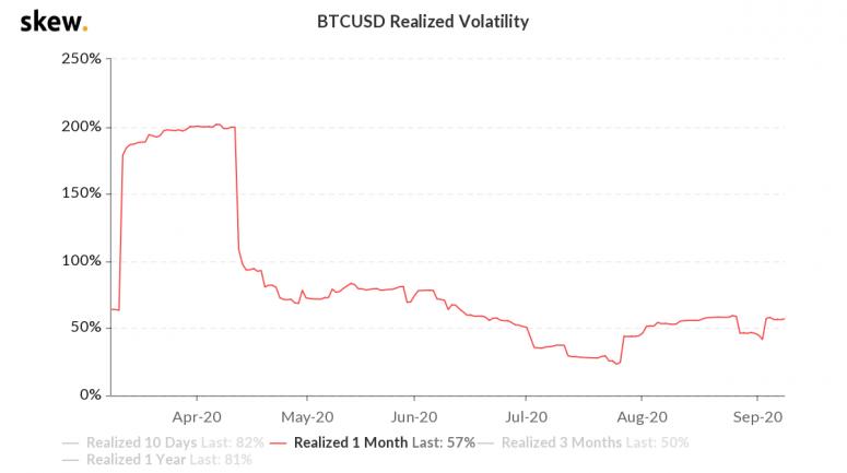 skew_btcusd_realized_volatility-2