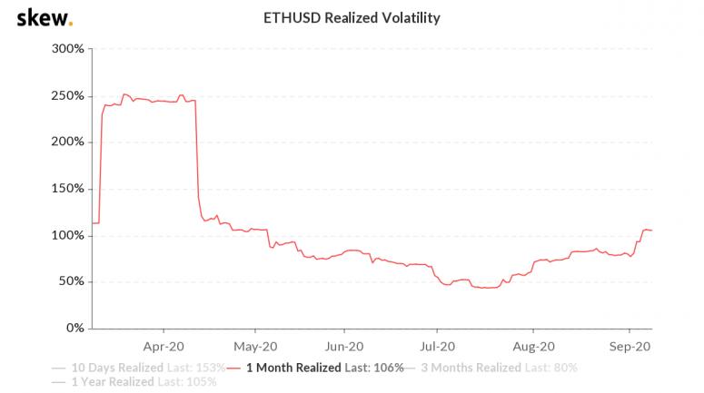 skew_ethusd_realized_volatility-3