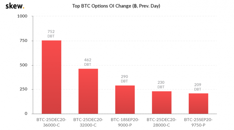 skew_top_btc_options_oi_change__prev_day-2