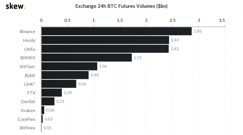 skew_exchange_24h_btc_futures_volumes_bn