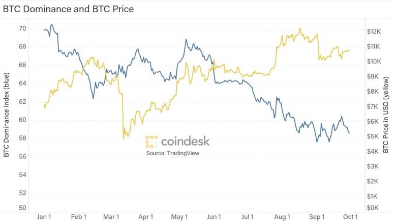 btc-dominance-with-price