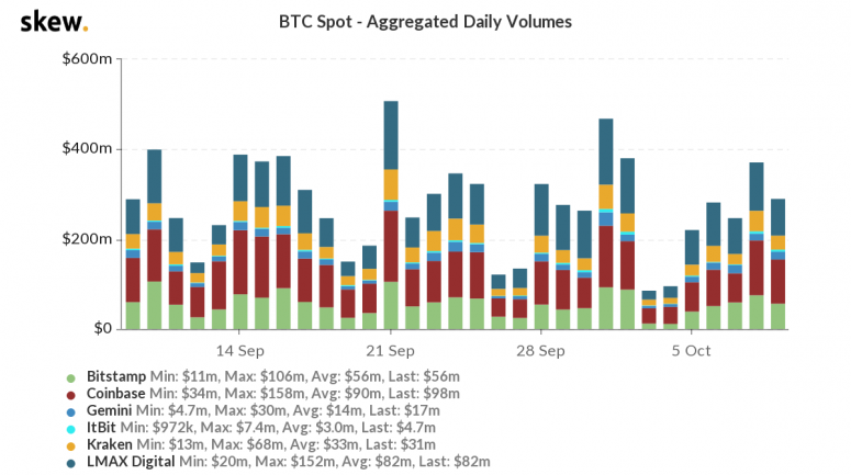 skew_btc_spot__aggregated_daily_volumes-50