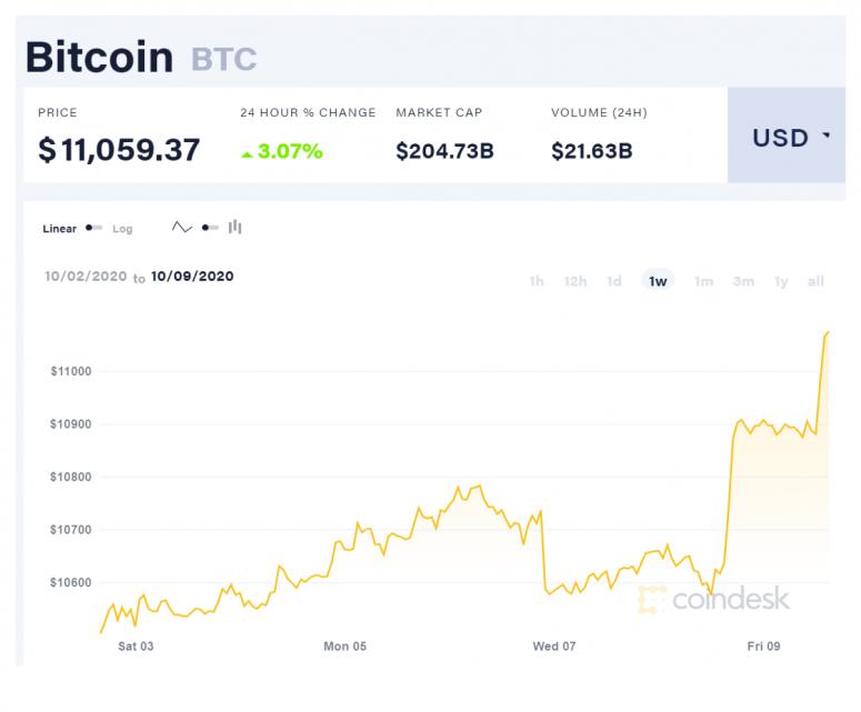 coindesk-btc-chart-2020-10-09