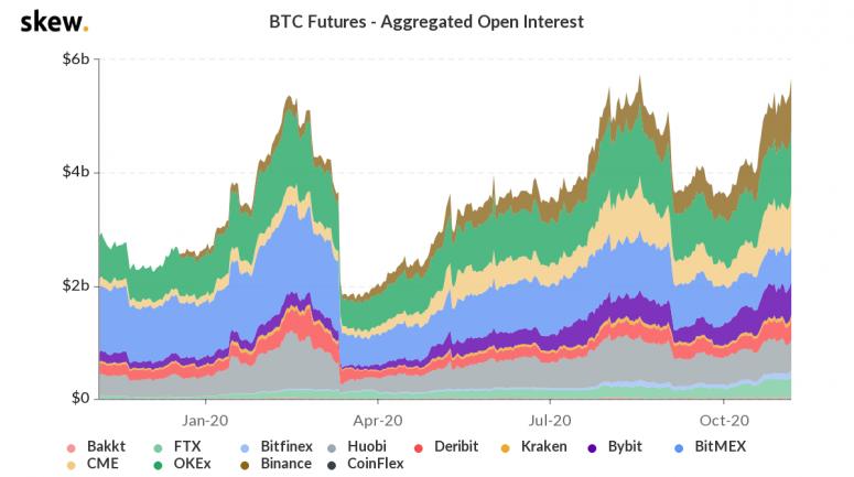skew_btc_futures__aggregated_open_interest-26