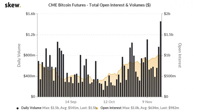 skew_cme_bitcoin_futures__total_open_interest__volumes_-11