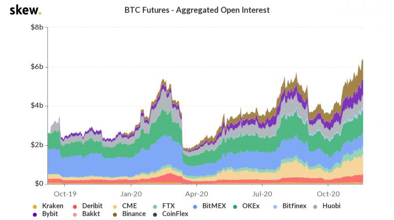 skew_btc_futures__aggregated_open_interest-8